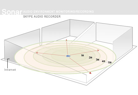 Audio Environment control and monitoring